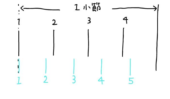 4拍5連の図